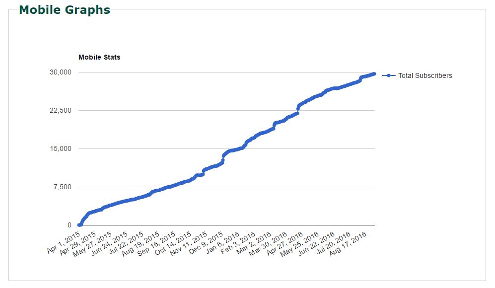 mobile_subscriber_graph